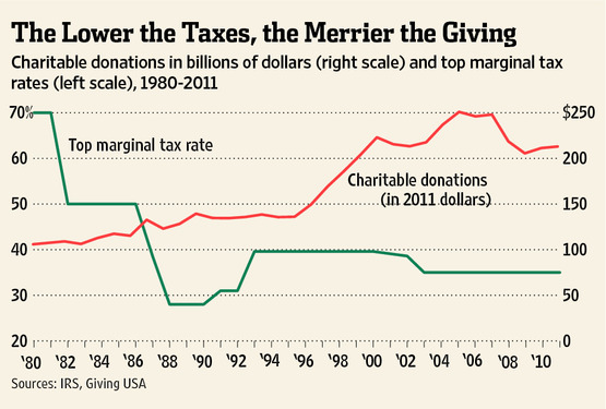Historical Sales Tax Rates for Upper Lake
